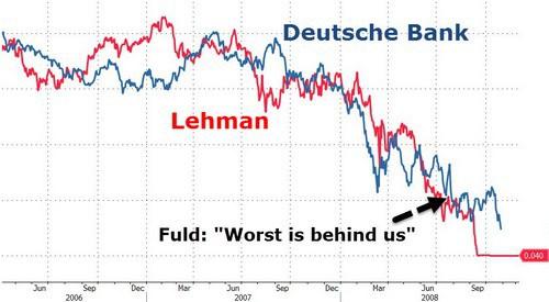Une Deutsche Bank en bien mauvaise posture
