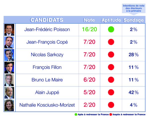 tableau-notes-candidats