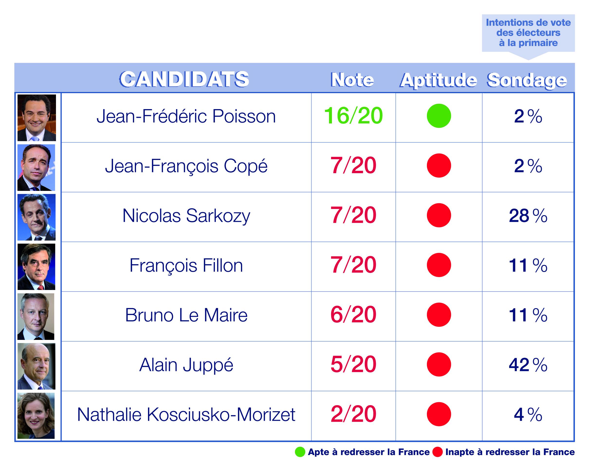 Les candidats à la primaire de la droite et du centre notés