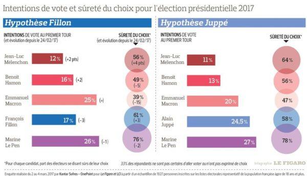 Sondage : au premier tour, Juppé ferait monter Marine et baisser Macron