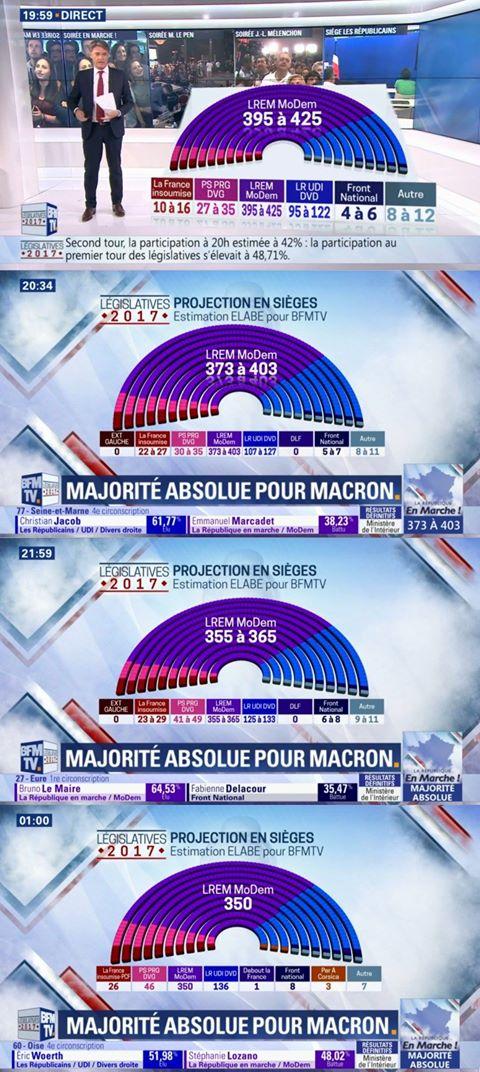 Résultats électoraux : BFM TV se plante toute la soirée