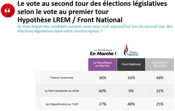Dans le cas d'un second tour LREM/FN, 48% des électeurs LR au premier tour ont voté FN au second
