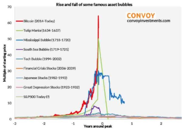 Bitcoin : la bulle la plus folle de l'Histoire ?