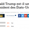 Trump est-il un bon président des États-Unis ? Les internautes plus partagés que les merdias