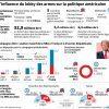 Les conservateurs français devraient en prendre de la graine : la NRA, l