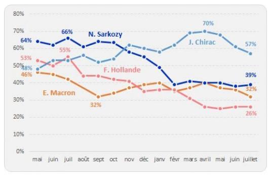Inaltérable Macron ?