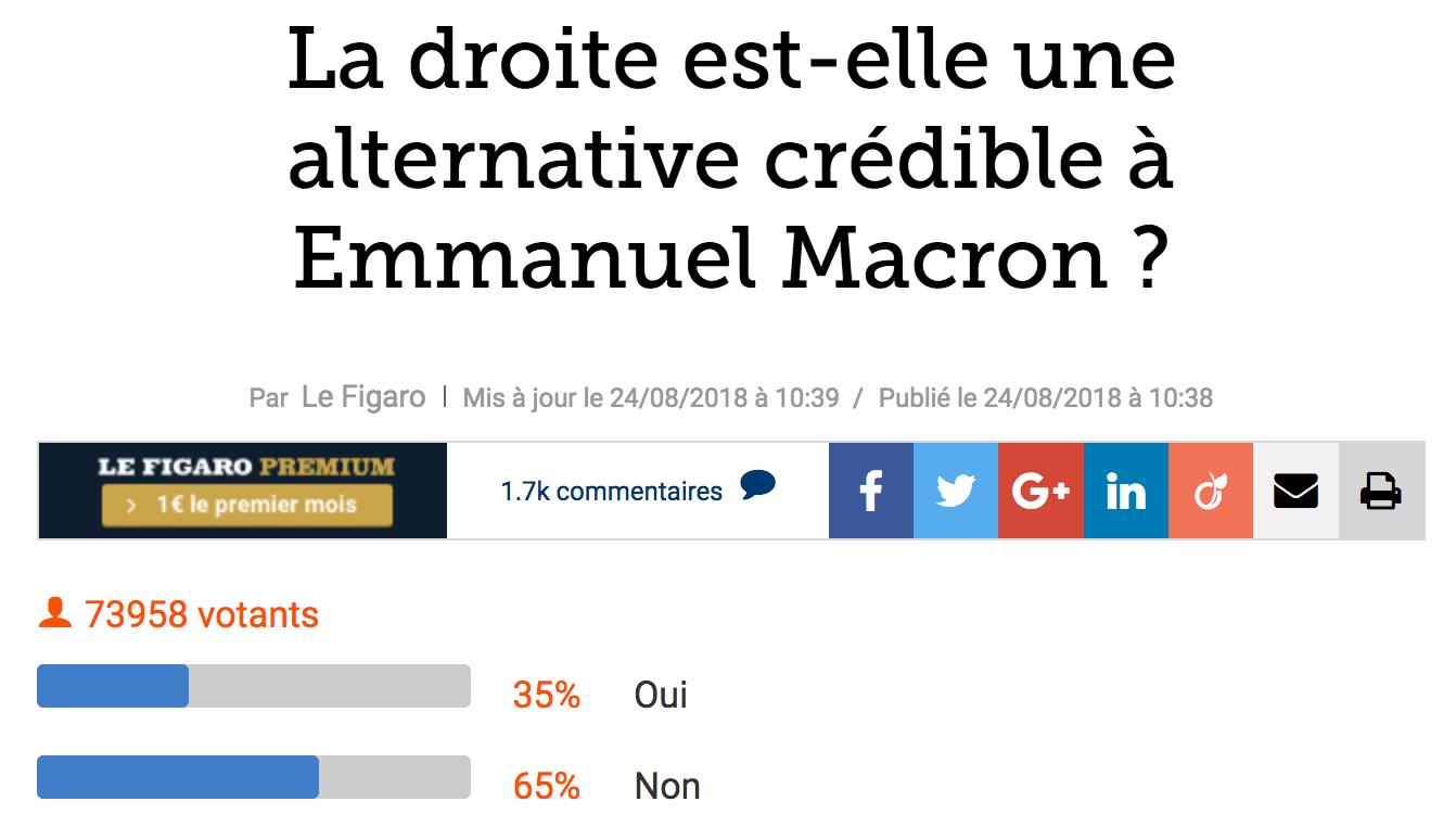 65% des lecteurs du Figaro.fr jugent que la droite n'est pas une alternative crédible à Emmanuel Macron