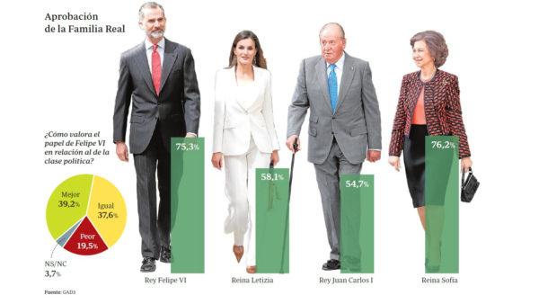 Monarchie espagnole : une popularité à faire pâlir d'envie les politichiens