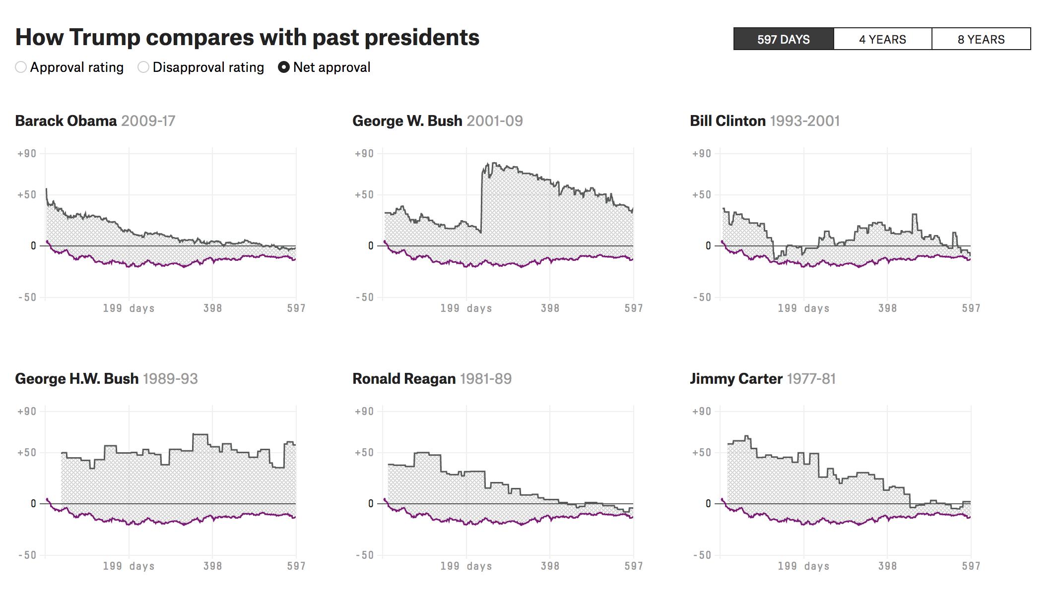 Popularité : Trump à 600 jours au même niveau que Reagan, Clinton, Obama et Carter à 600 jours