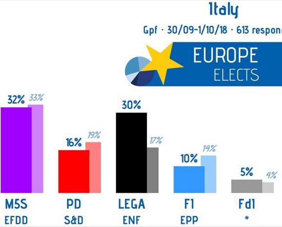Italie : la Ligue et le M5S à 62% d'intentions de vote contre 50% aux dernières élections