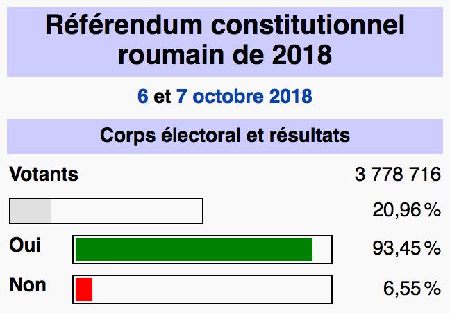 """""""Mariage"""" gay en Roumanie : 93,5% pour l'interdiction constitutionnelle… mais pas assez de participation !"""