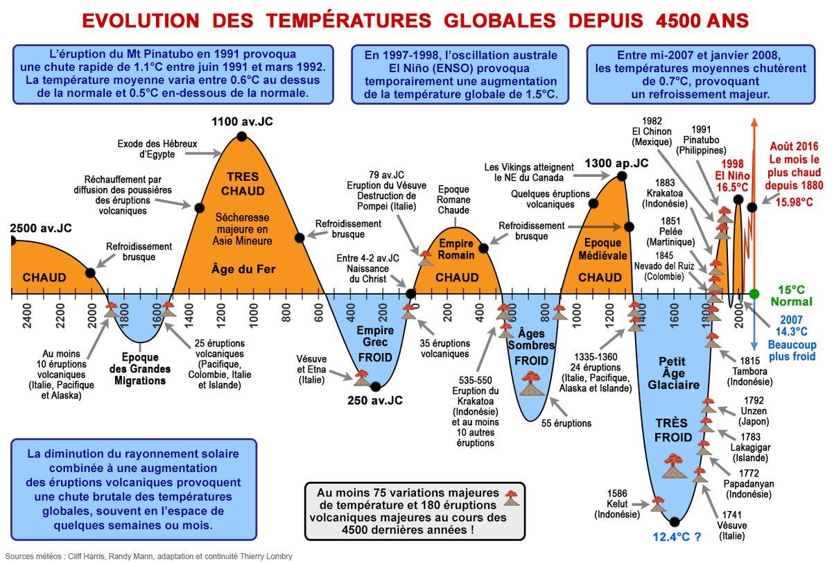 S'en tenir aux faits : l'évolution des températures globales depuis 4 500 ans