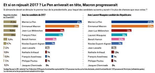 Et si on rejouait 2017 ? Le Pen et Macron (Macron !) progresseraient au premier tour