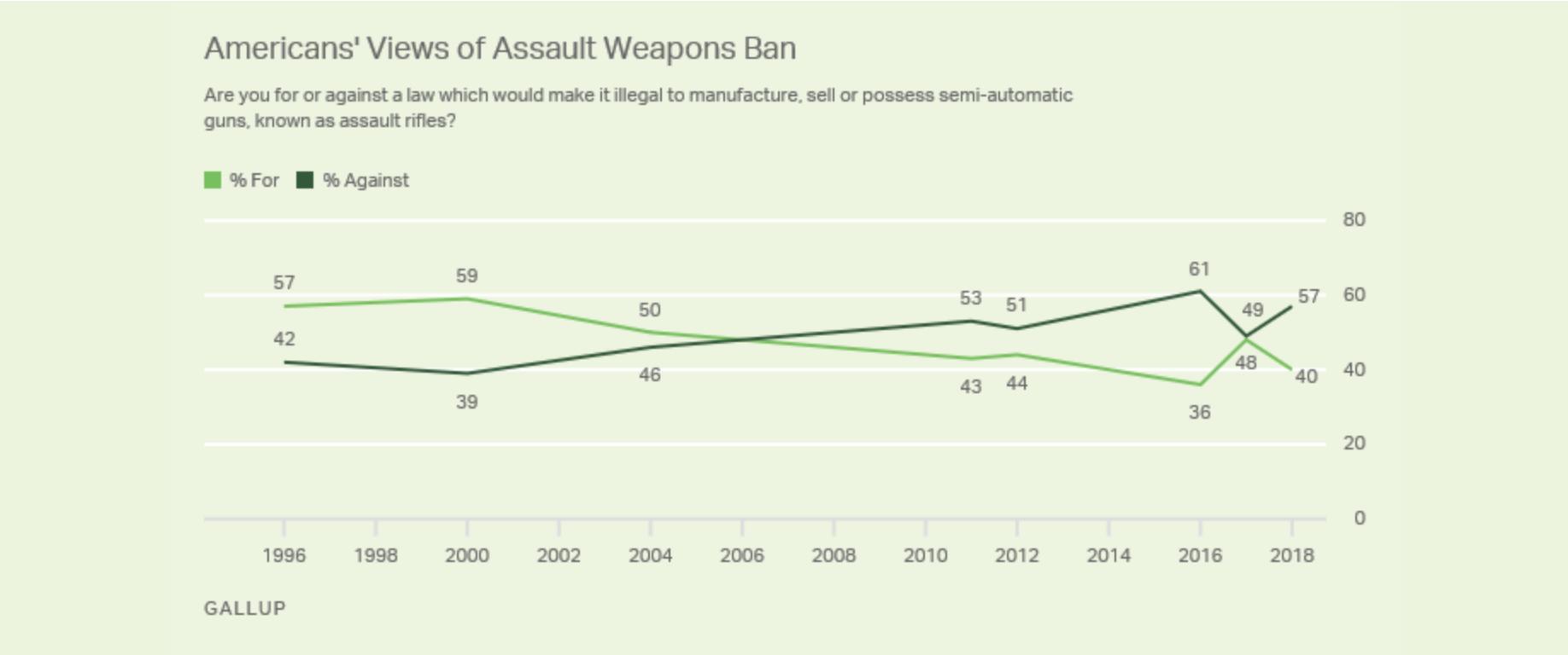 Les Américains toujours plus opposés à l'interdiction des fusils d'assaut