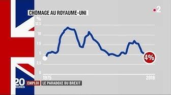 Quand la propagande anti-Brexit se heurte à la réalité : chômage à 4% au Royaume-Uni