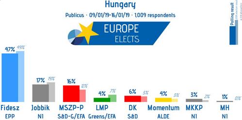 Hongrie : le Fidesz donné n°1 (de très loin), le Jobbik n°2