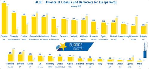 Intentions de vote aux prochaines élections européennes : le poids des pseudo-libéraux dans chaque pays