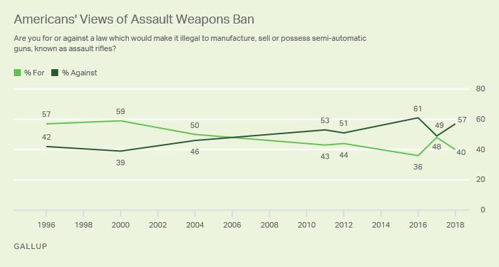 USA : 6 Américains sur 10 hostiles à l'interdiction des fusils d'assaut