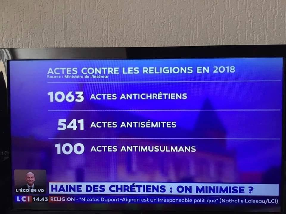 2018 : Beaucoup plus d'actes antichrétiens que d'actes antisémites et antimusulmans