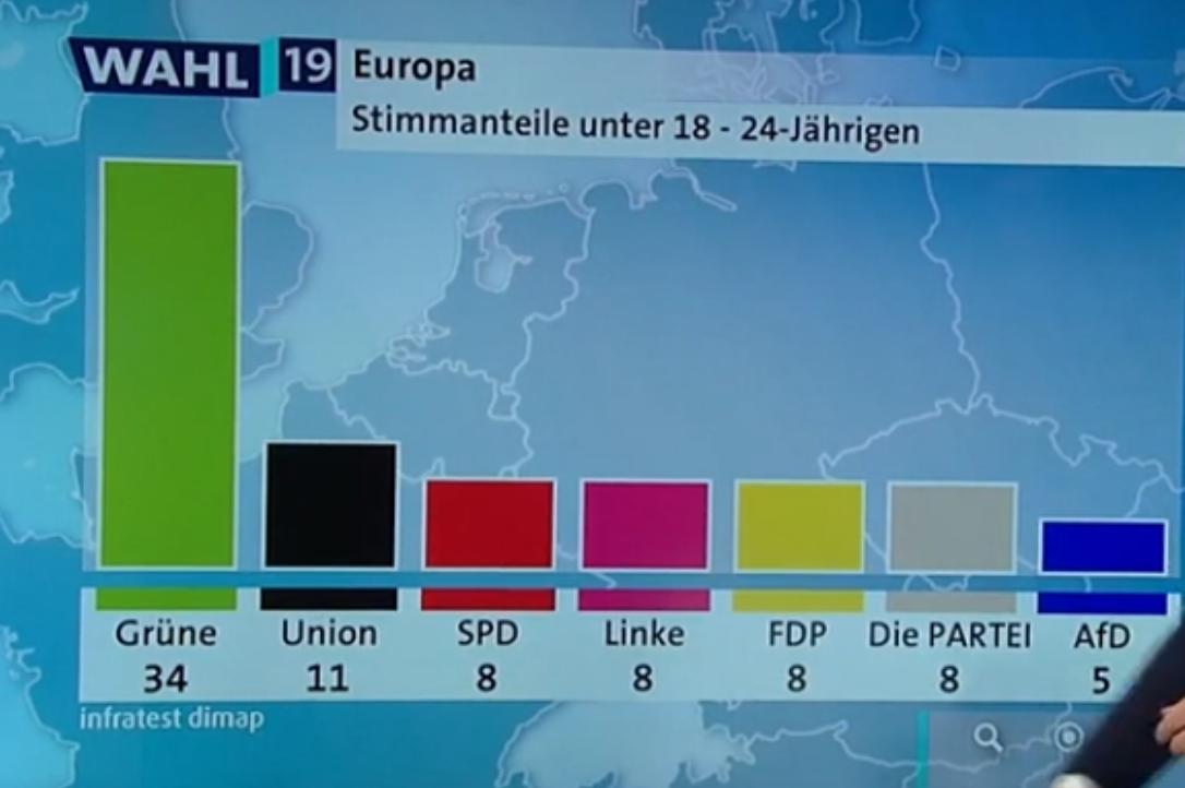 La propagande, ça marche encore mieux sur les jeunes : 34% des Allemands ayant 18 à 24 ans ont voté pour les Verts…
