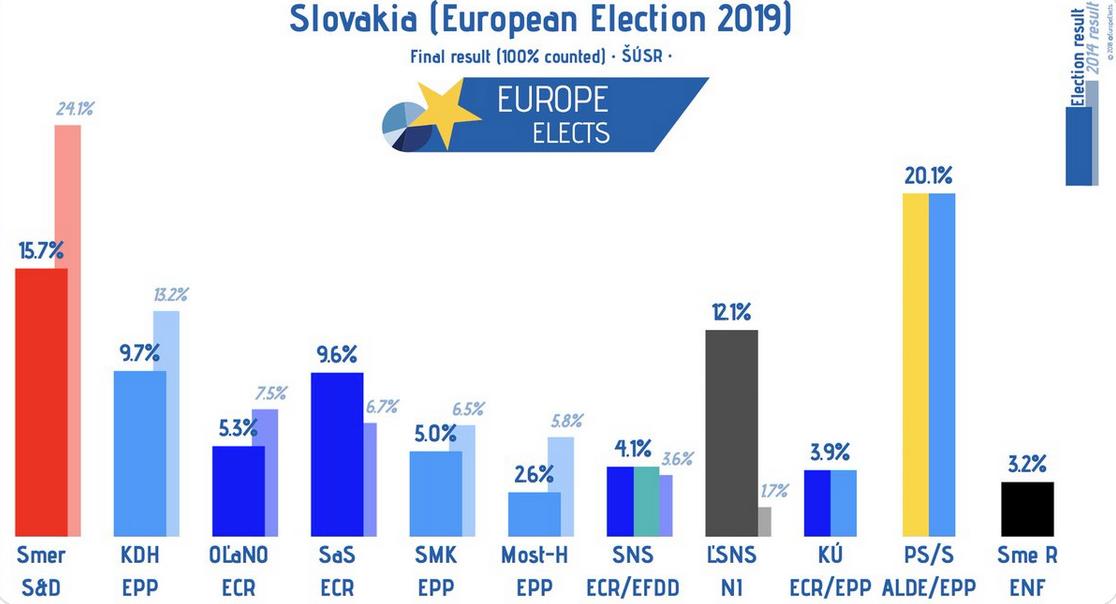 La Slovaquie plus à droite que jamais !
