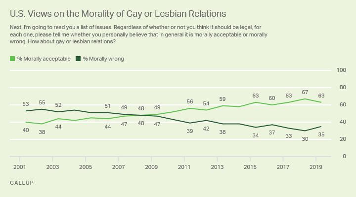 Sondage : 35% des Américains pensent que les relations homosexuelles sont immorales (+5 points en deux ans)