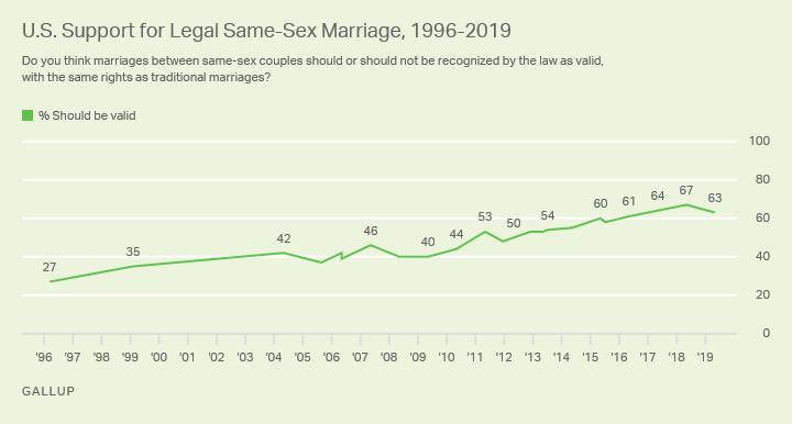 États-Unis : le soutien aux parodies homosexuelles du mariage reste élevé mais baisse de 4 points en un an…