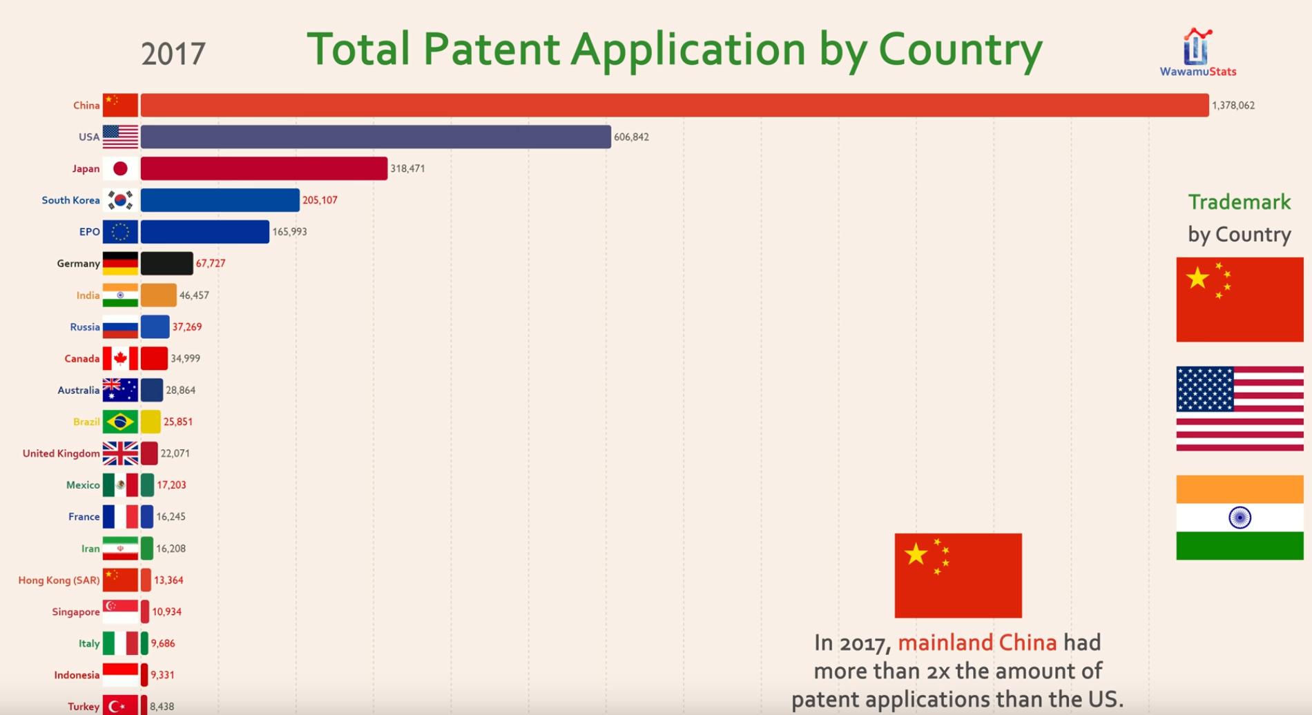 Le Top 20 des pays en nombre de brevets déposés entre 1980 et 2017 (VIDÉO)