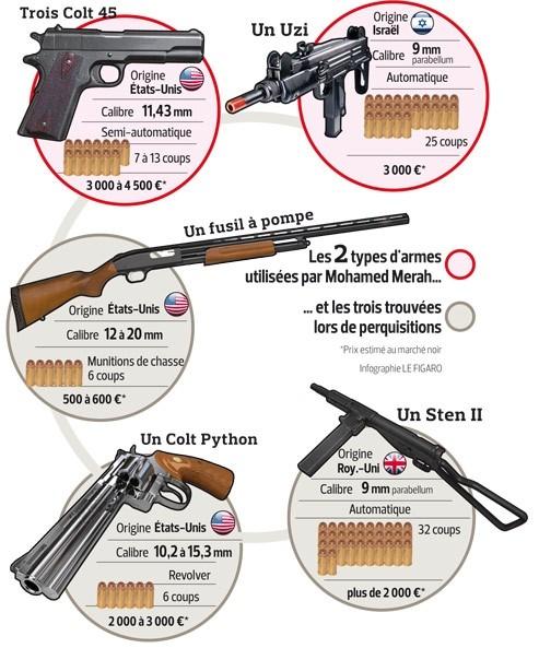 Ce n'est pas l'arme qui tue, mais ce qui est dans la tête de l'assassin !
