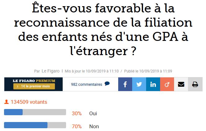 70% des lecteurs du Figaro.fr sont hostiles à la reconnaissance de la filiation des enfants nés d'une location d'utérus à l'étranger