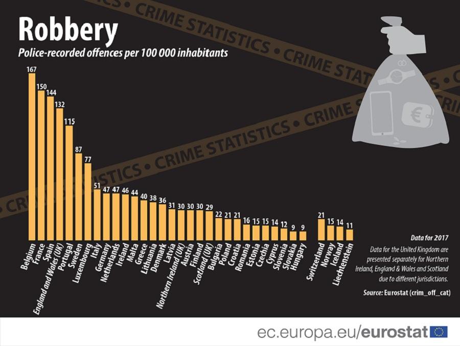 Vols avec violence, homicides: la France est le pays le plus dangereux de l'Union européenne!
