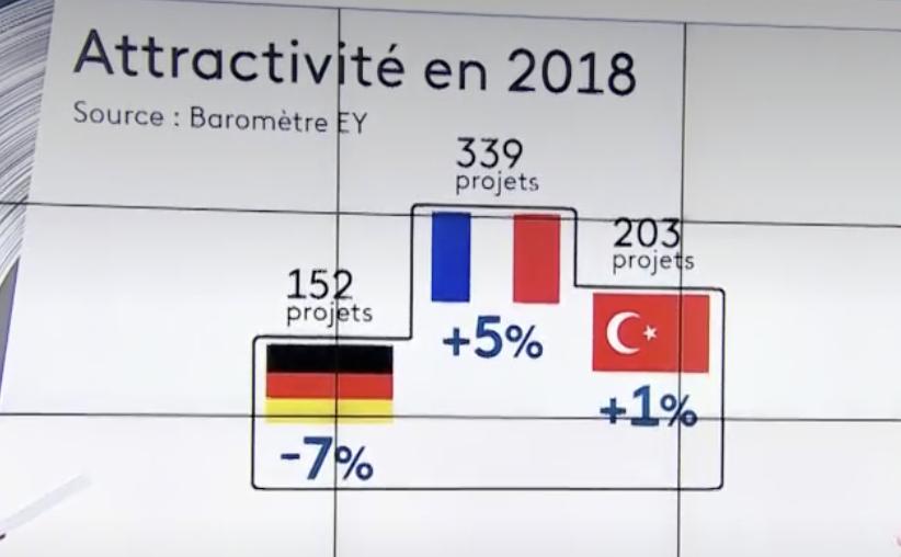 Industrie : la France championne de l'attractivité