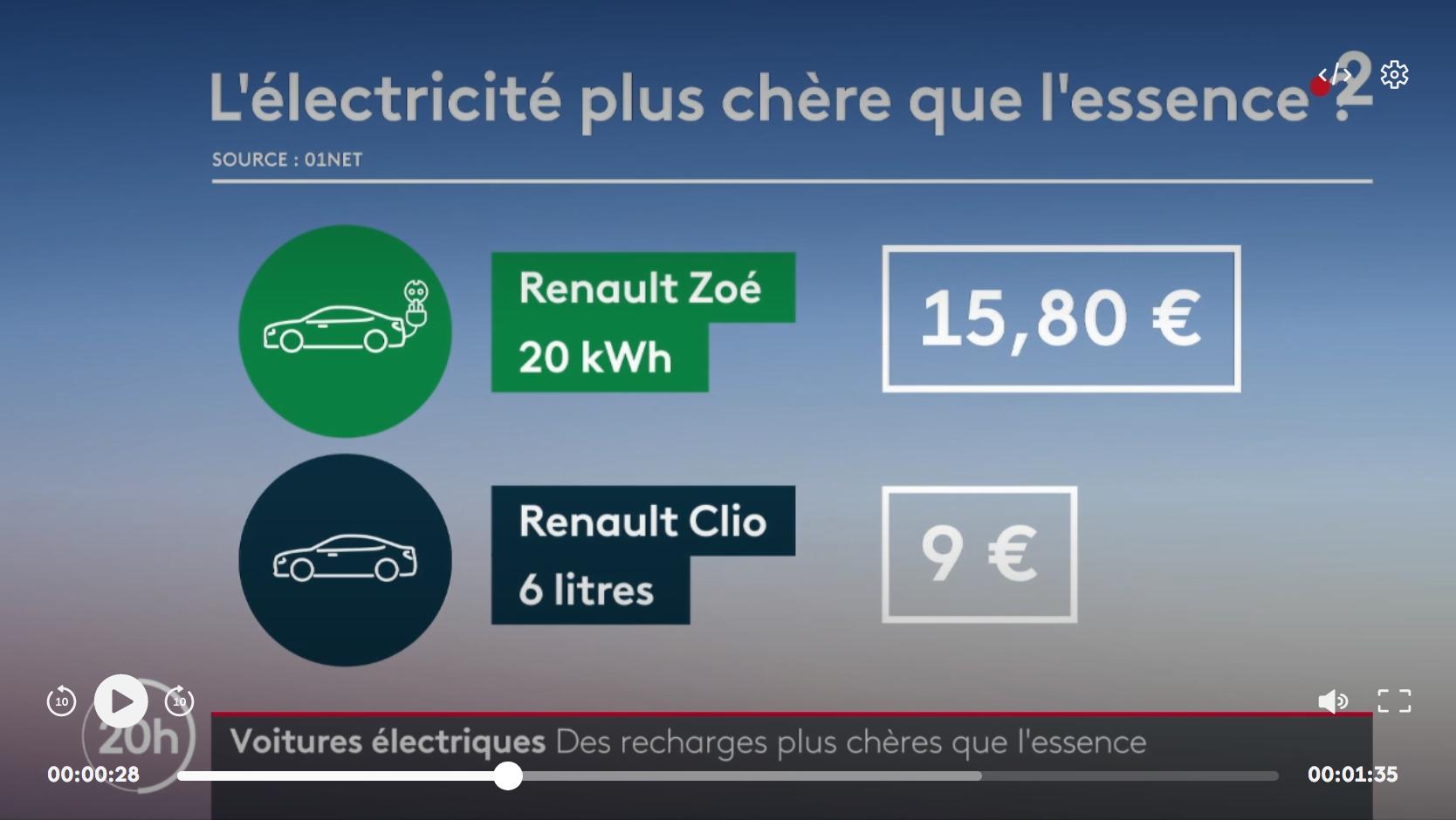 Voitures électriques : les recharges deviennent plus chères que l'essence…
