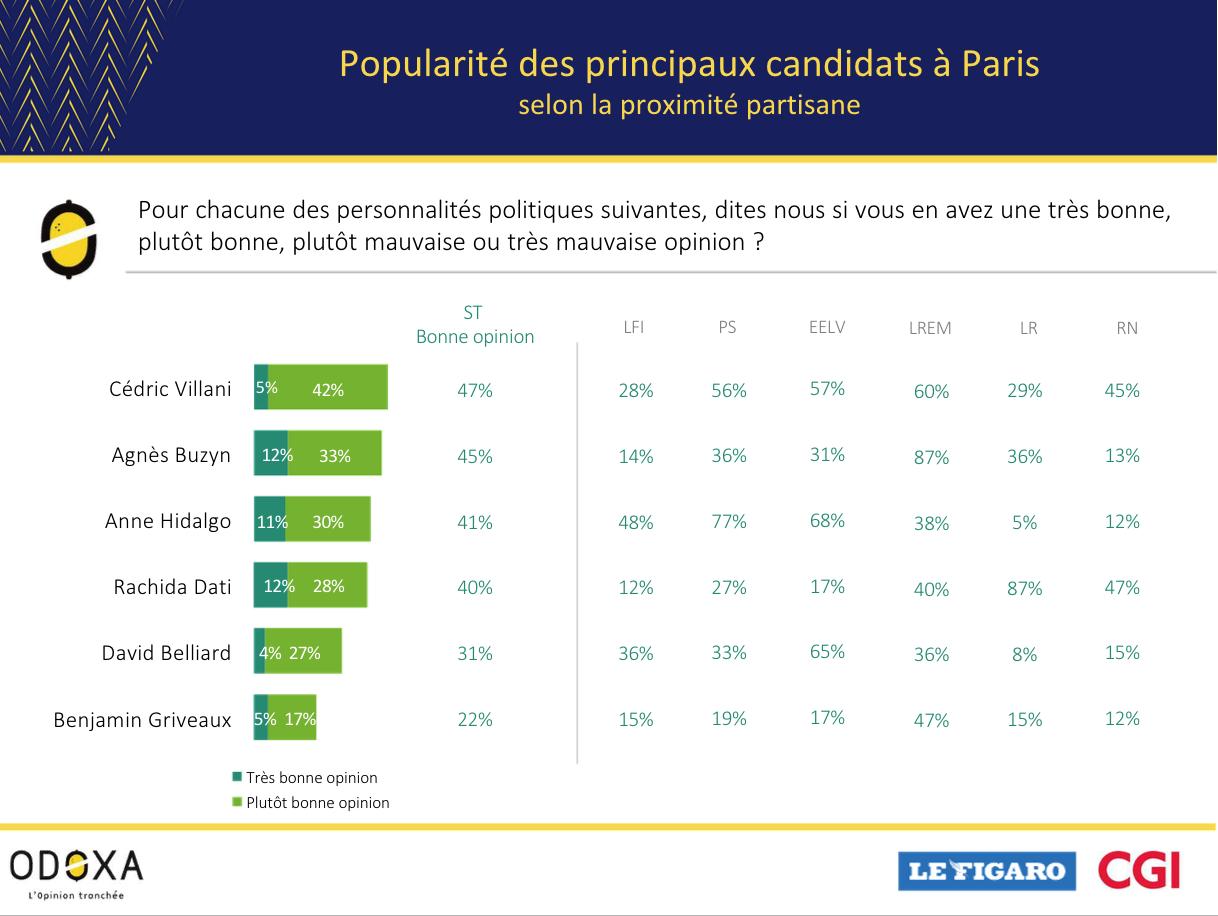 Les électeurs parisiens du RN ne sont pas racistes, ils plébiscitent Rachida Dati