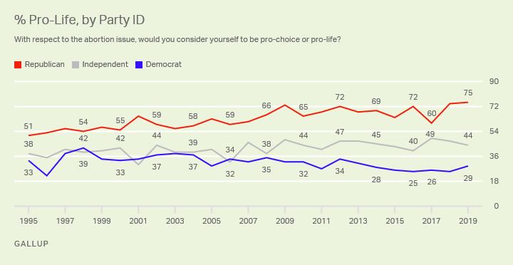États-Unis : L'avortement chez les Républicains, les Indépendants et les Démocrates, tendances sur 25 ans