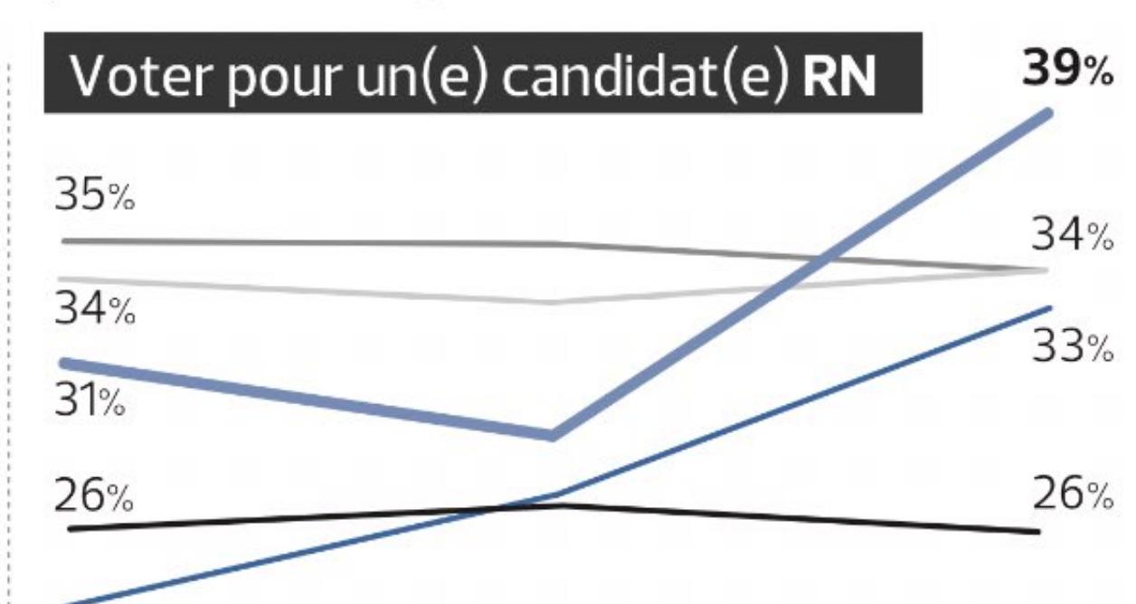 Les intentions de vote RN en très forte progression chez les 18-34 ans