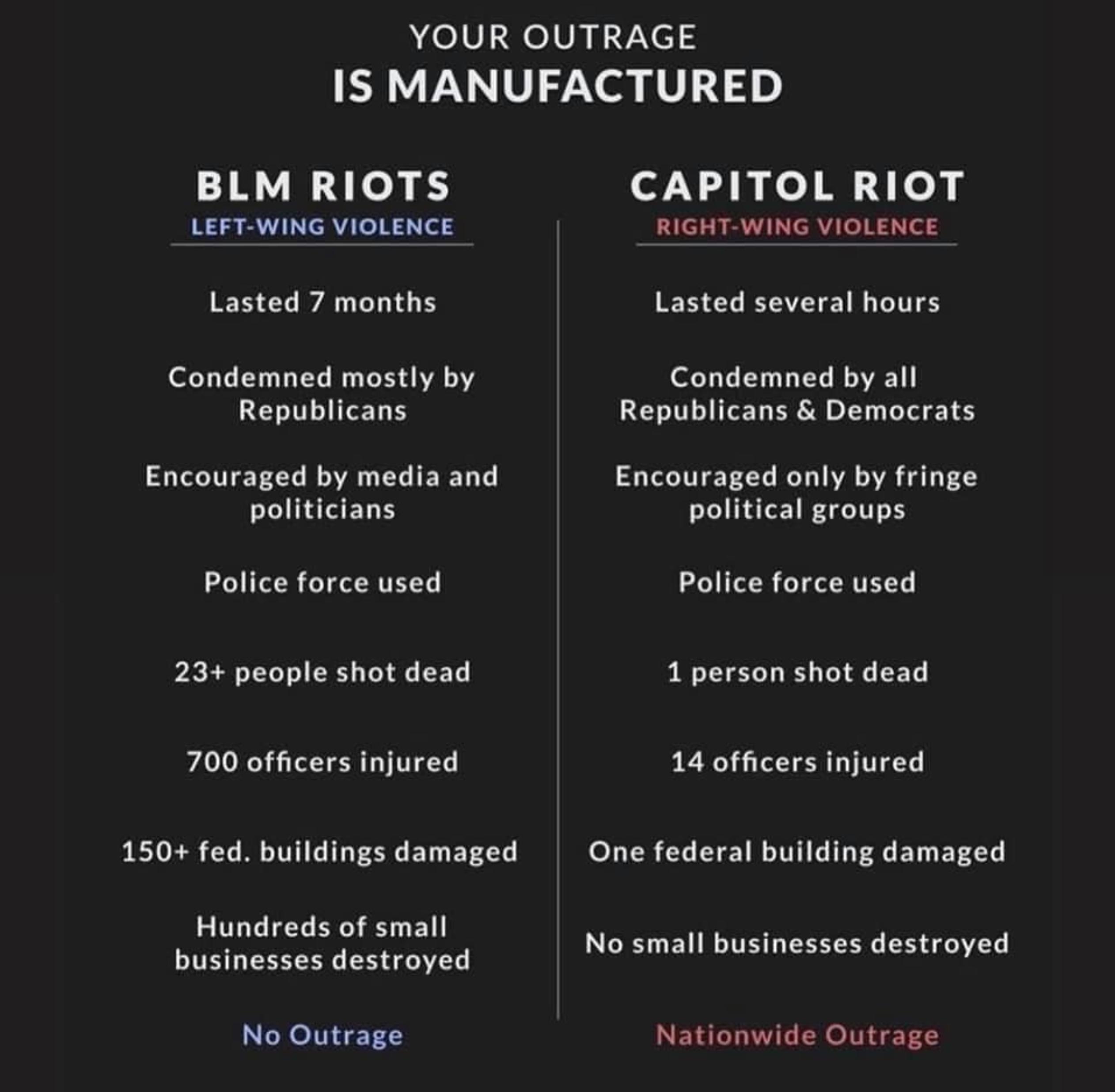 Comparons un instant le traitement politico-merdiatique réservé aux manifestants Black Lives Matter et aux manifestants du Capitole