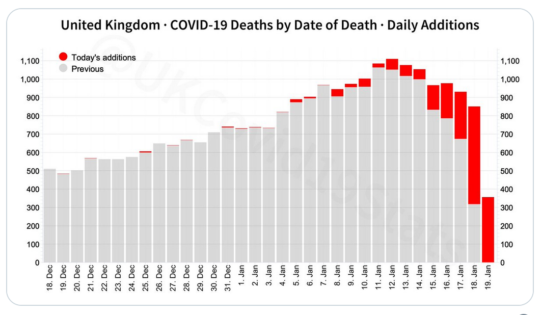 Covid-19 au Royaume-Uni : le pic des décès a en fait été atteint il y a 10 jours