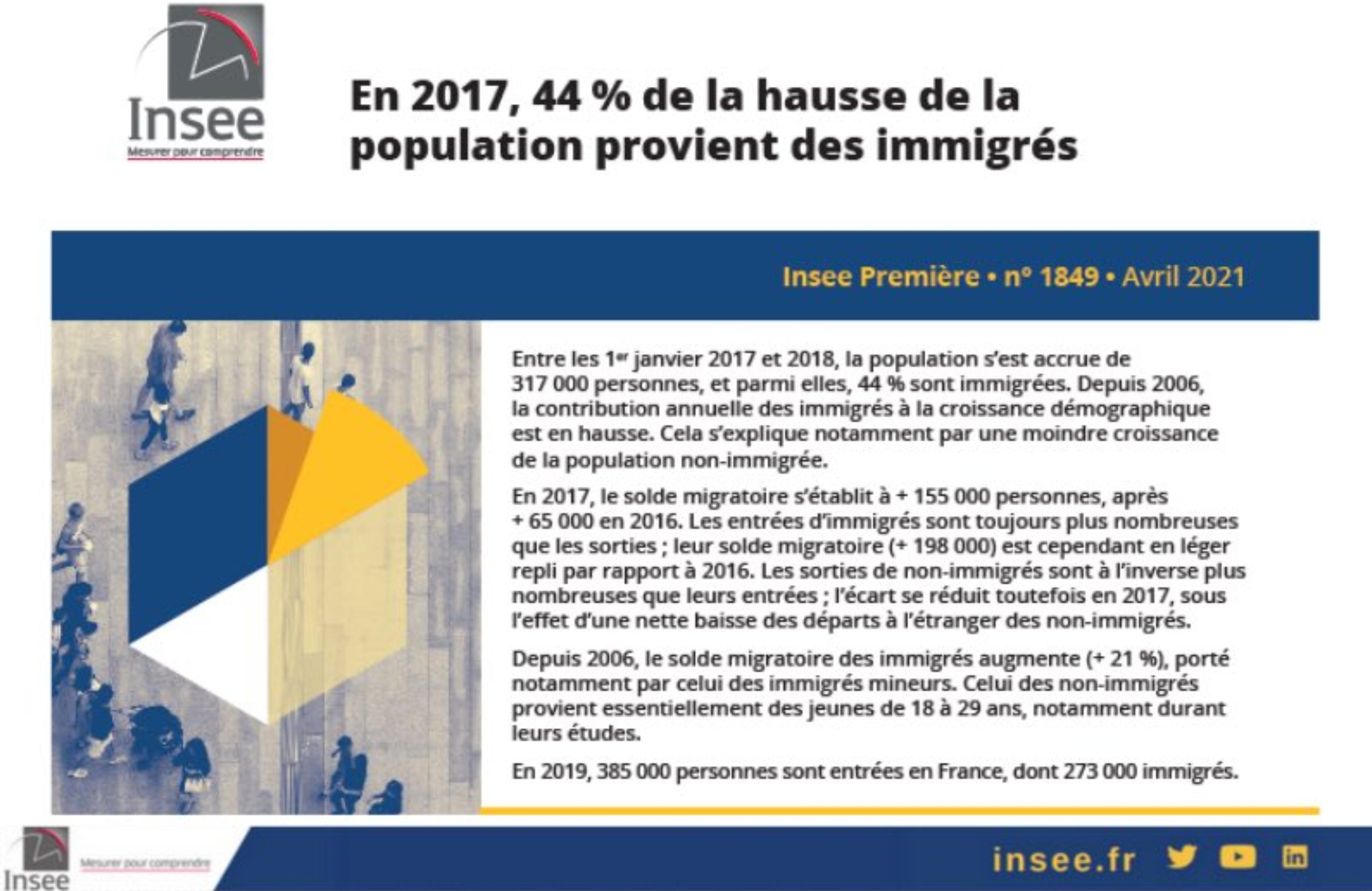 44% de la hausse de la population provient des immigrés (et on ne parle pas des enfants d'immigrés ou des petits enfants d'immigrés…)
