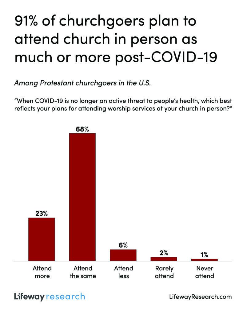 """États-Unis : 91% des Protestants pratiquants prévoient de continuer une fois la crise du Covid terminée, 23% de """"pratiquer plus régulièrement"""""""