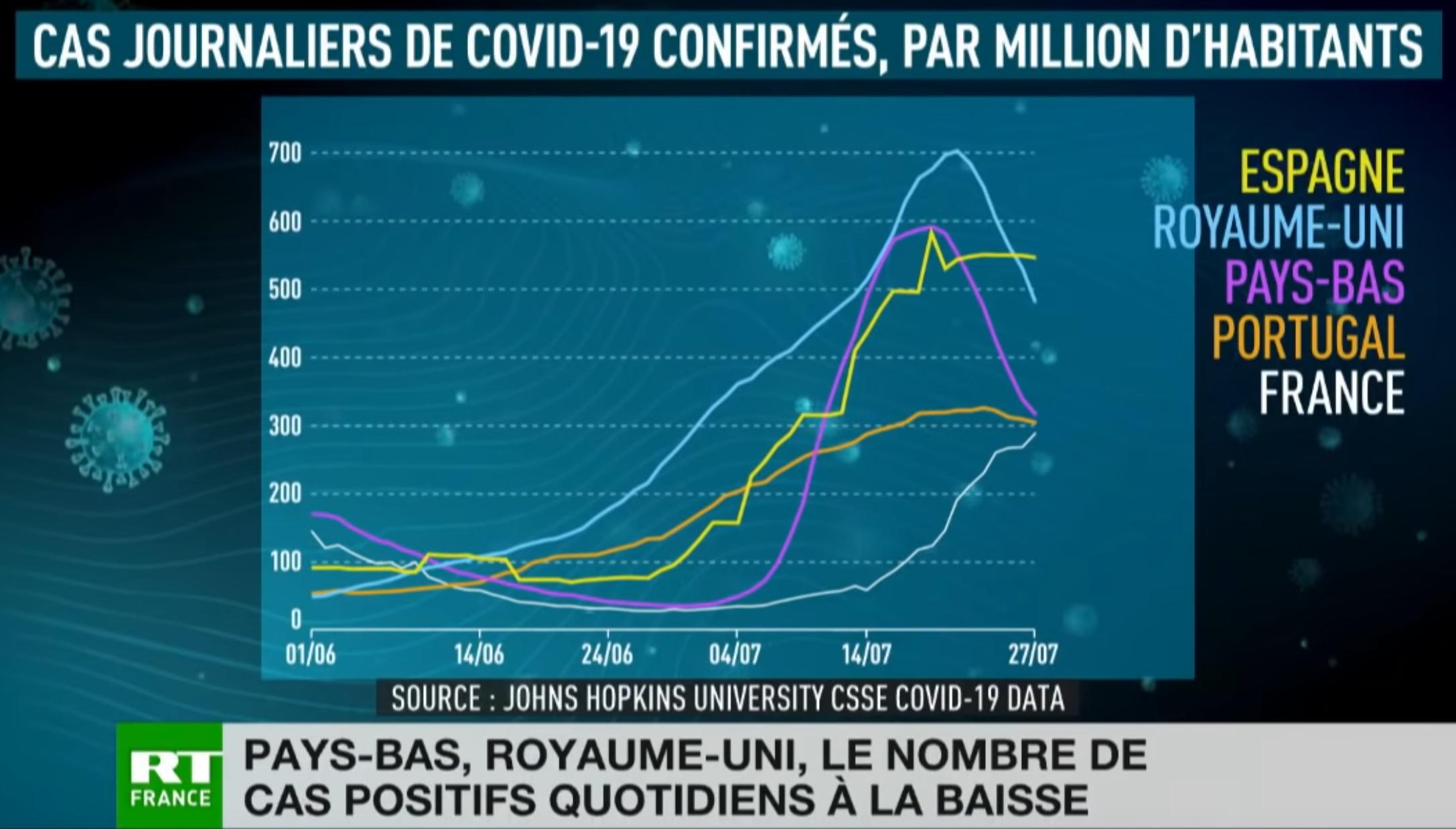 Royaume-Uni, Pays-Bas, Portugal, Espagne : le nombre de cas positifs quotidiens à la baisse
